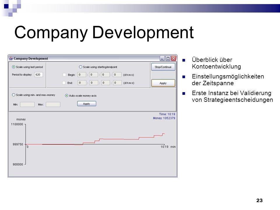 23 Company Development Überblick über Kontoentwicklung Einstellungsmöglichkeiten der Zeitspanne Erste Instanz bei Validierung von Strategieentscheidungen