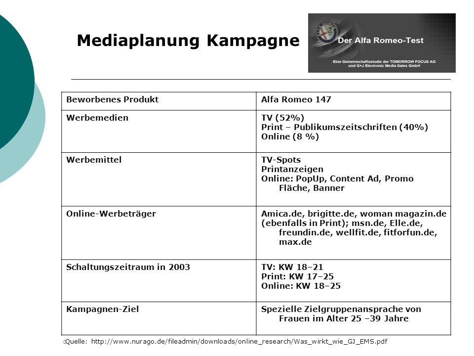Mediaplanung Kampagne Beworbenes ProduktAlfa Romeo 147 WerbemedienTV (52%) Print – Publikumszeitschriften (40%) Online (8 %) WerbemittelTV-Spots Printanzeigen Online: PopUp, Content Ad, Promo Fläche, Banner Online-WerbeträgerAmica.de, brigitte.de, woman magazin.de (ebenfalls in Print); msn.de, Elle.de, freundin.de, wellfit.de, fitforfun.de, max.de Schaltungszeitraum in 2003TV: KW 18–21 Print: KW 17–25 Online: KW 18–25 Kampagnen-ZielSpezielle Zielgruppenansprache von Frauen im Alter 25 –39 Jahre Quelle: http://www.nurago.de/fileadmin/downloads/online_research/Was_wirkt_wie_GJ_EMS.pdf