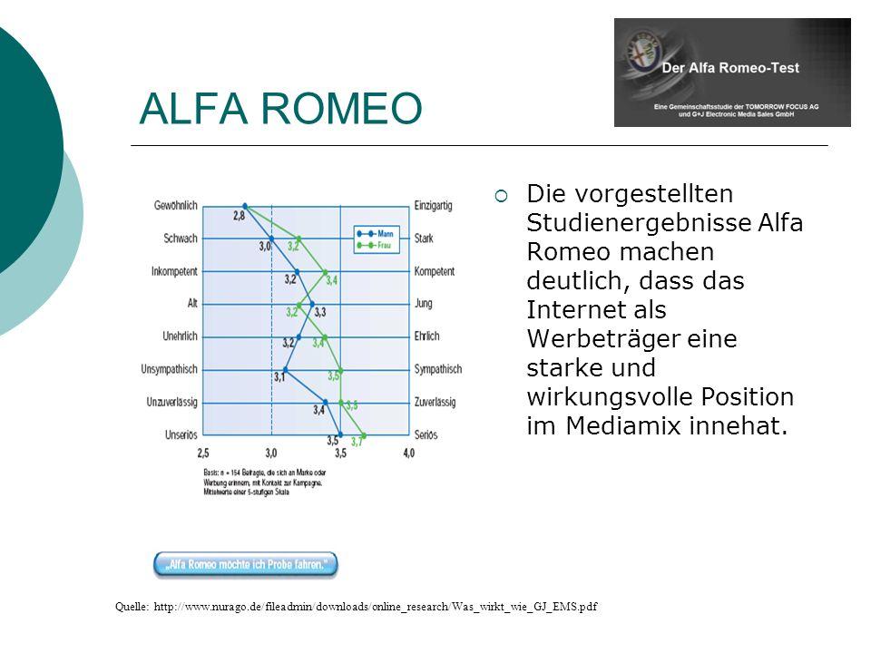 ALFA ROMEO Die vorgestellten Studienergebnisse Alfa Romeo machen deutlich, dass das Internet als Werbeträger eine starke und wirkungsvolle Position im Mediamix innehat.