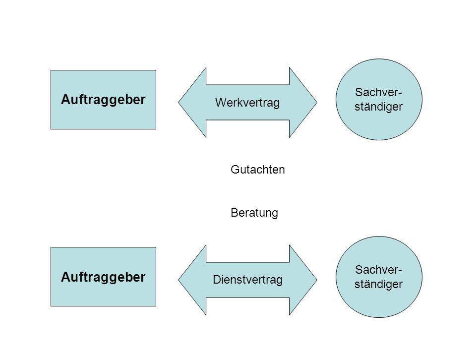 Auftraggeber Sachver- ständiger Werkvertrag Gutachten Beratung Auftraggeber Sachver- ständiger Dienstvertrag