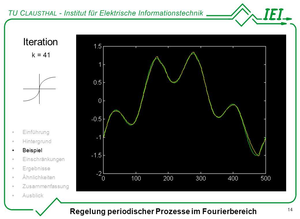 Regelung periodischer Prozesse im Fourierbereich 14 Iteration k = 41 Einführung Hintergrund BeispielBeispiel Einschränkungen Ergebnisse Ähnlichkeiten