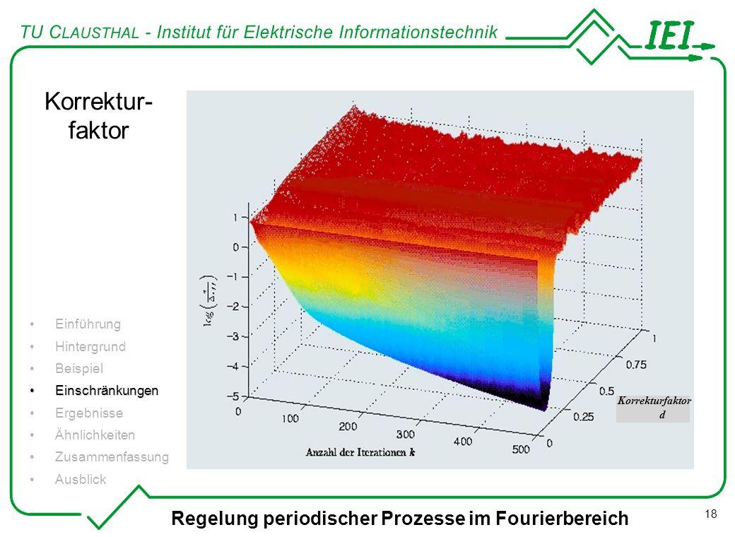 Regelung periodischer Prozesse im Fourierbereich 18 Einführung Hintergrund Beispiel EinschränkungenEinschränkungen Ergebnisse Ähnlichkeiten Zusammenfa