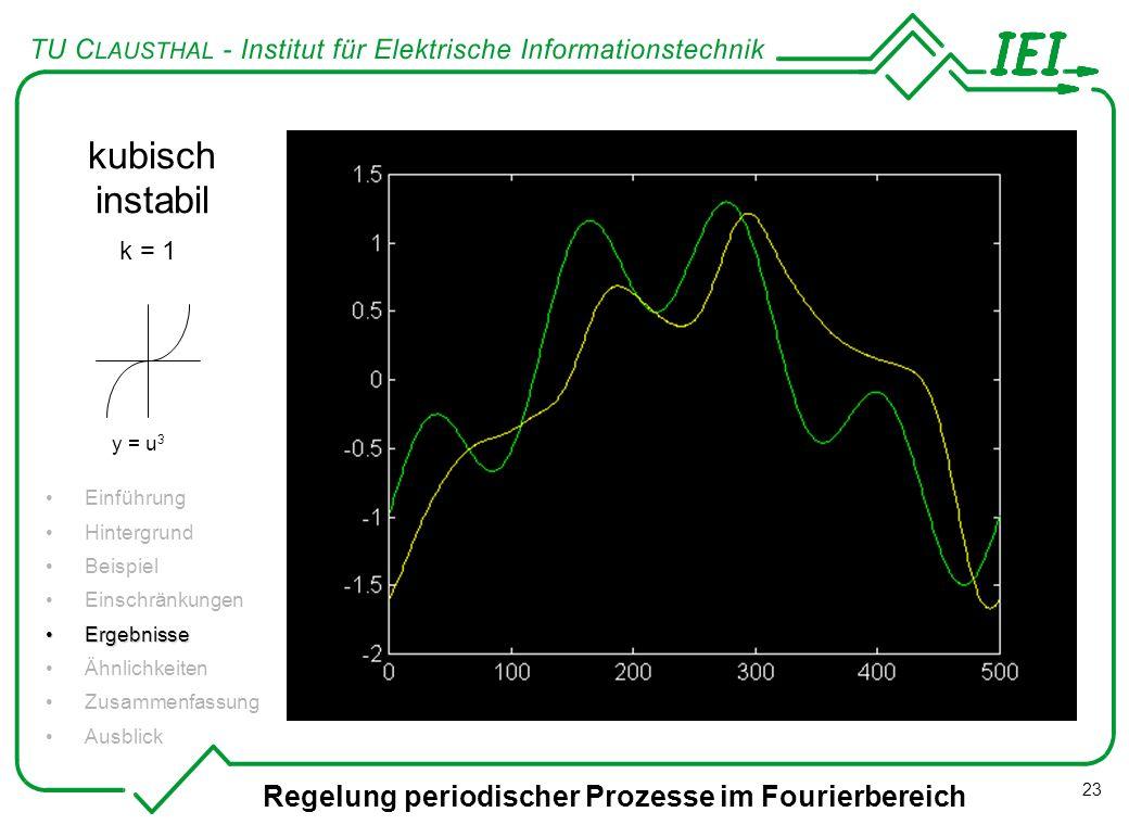 Regelung periodischer Prozesse im Fourierbereich 23 kubisch instabil Einführung Hintergrund Beispiel Einschränkungen ErgebnisseErgebnisse Ähnlichkeite
