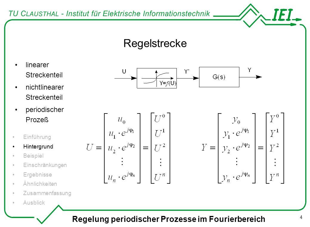 Regelung periodischer Prozesse im Fourierbereich 4 Regelstrecke Einführung HintergrundHintergrund Beispiel Einschränkungen Ergebnisse Ähnlichkeiten Zu