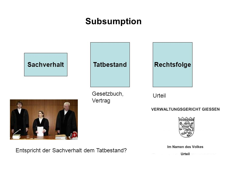 Subsumption Sachverhalt TatbestandRechtsfolge Gesetzbuch, Vertrag Urteil Entspricht der Sachverhalt dem Tatbestand?
