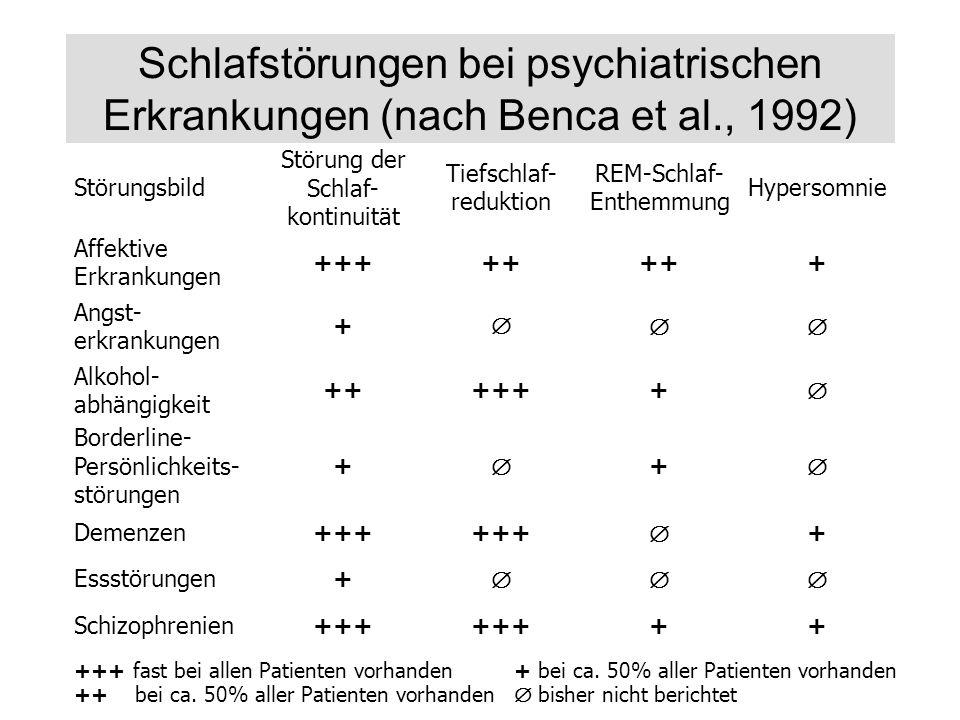 Störungsbild Affektive Erkrankungen Angst- erkrankungen Alkohol- abhängigkeit Borderline- Persönlichkeits- störungen Störung der Schlaf- kontinuität T