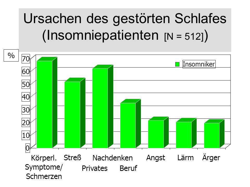Ursachen des gestörten Schlafes (Insomniepatienten [N = 512] ) 0 10 20 30 40 50 60 70 Insomniker % Privates Körperl. Symptome/ Schmerzen Lärm Streß An