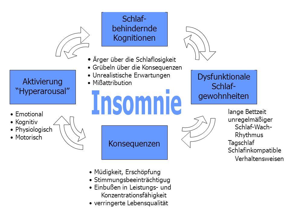 Schlaf- behindernde Kognitionen Ärger über die Schlaflosigkeit Grübeln über die Konsequenzen Unrealistische Erwartungen Mißattribution lange Bettzeit