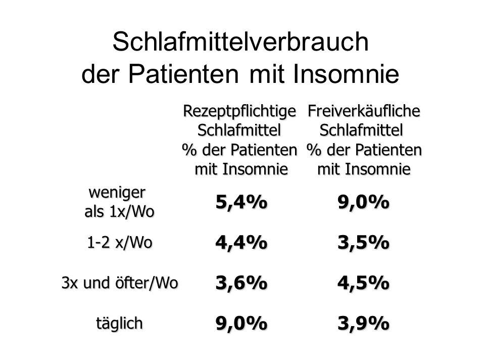 Schlafmittelverbrauch der Patienten mit Insomnie5,4%9,0% 4,4%3,5% 3,6%4,5% 9,0%3,9% RezeptpflichtigeSchlafmittel % der Patienten mit Insomnie Freiverk