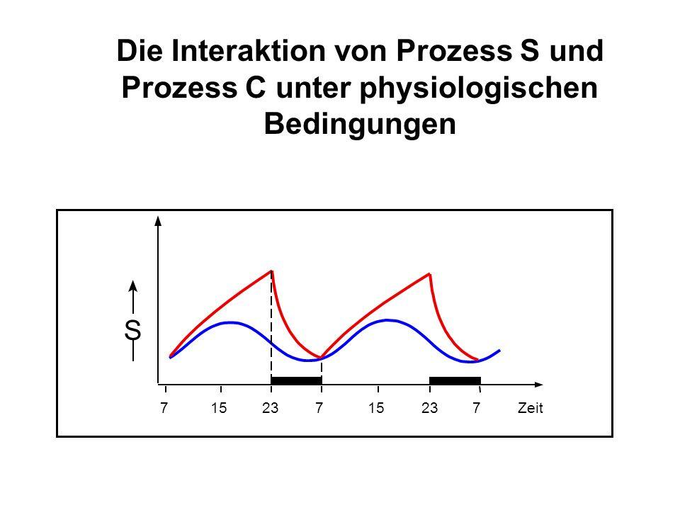 S 71523715237Zeit Die Interaktion von Prozess S und Prozess C unter physiologischen Bedingungen