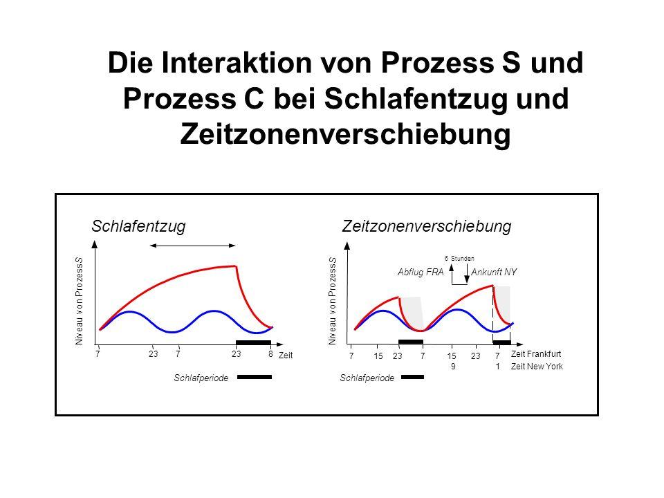 Die Interaktion von Prozess S und Prozess C bei Schlafentzug und Zeitzonenverschiebung Niveau von Prozess S Schlafperiode 7237 8 Schlafentzug Zeit 715