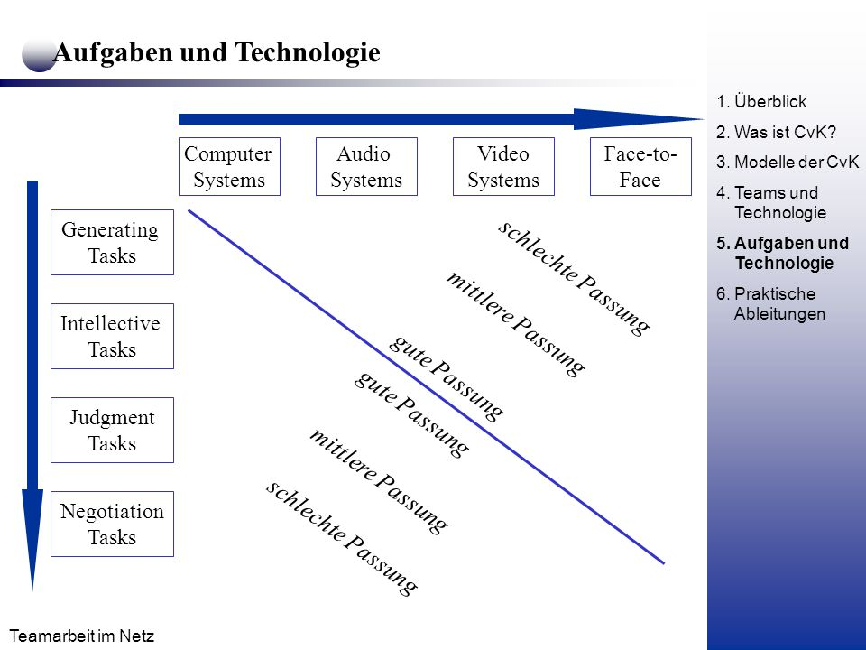 Teamarbeit im Netz Aufgaben und Technologie Generating Tasks Intellective Tasks Judgment Tasks Negotiation Tasks Computer Systems Audio Systems Video Systems Face-to- Face gute Passung mittlere Passung schlechte Passung gute Passung mittlere Passung schlechte Passung 1.Überblick 2.Was ist CvK.