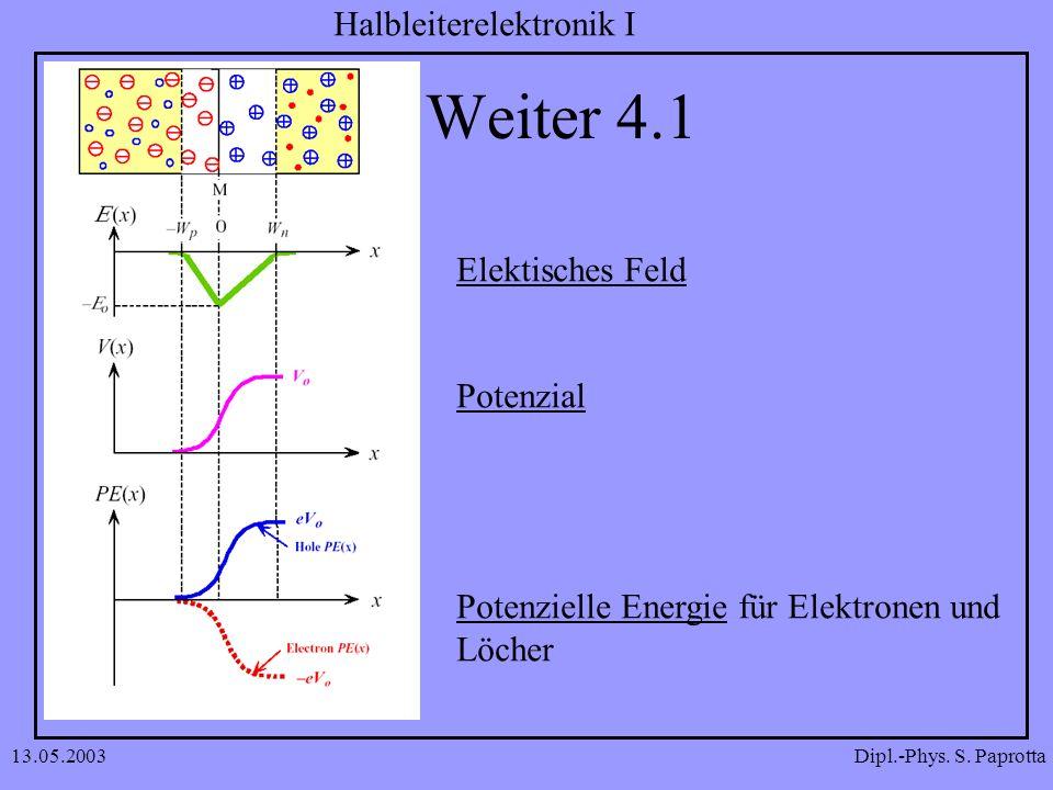 Dipl.-Phys. S. Paprotta Halbleiterelektronik I 13.05.2003 Weiter 4.1 Elektisches Feld Potenzial Potenzielle Energie für Elektronen und Löcher