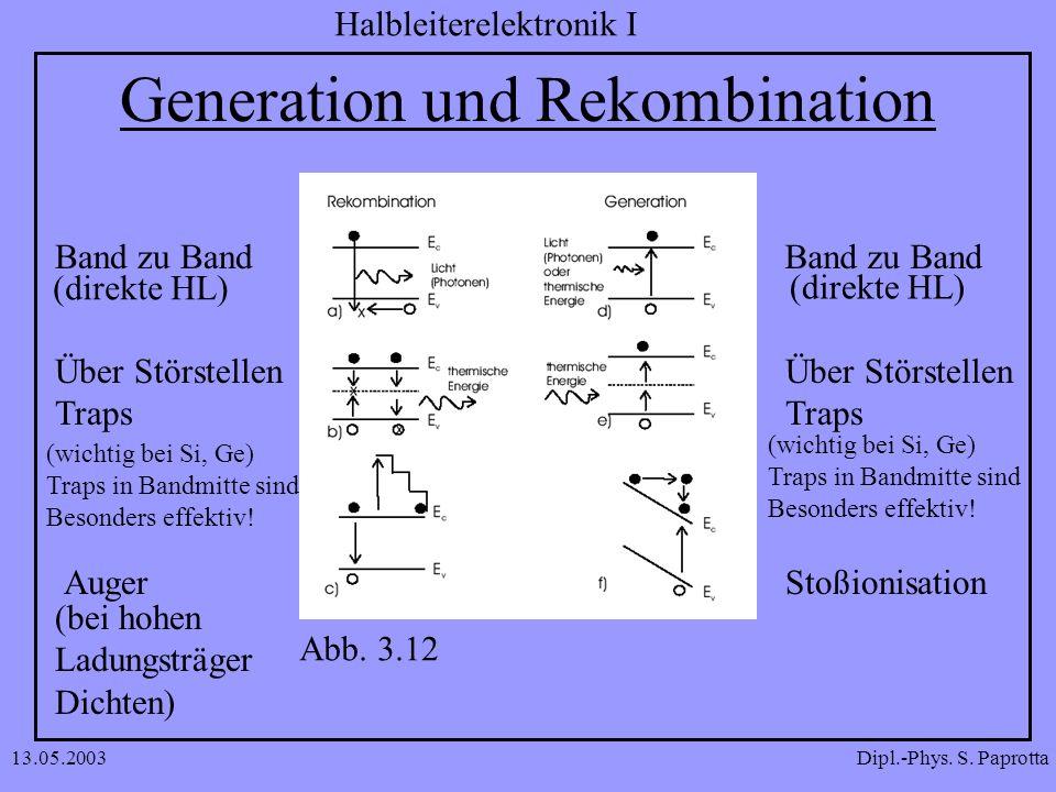 Dipl.-Phys. S. Paprotta Halbleiterelektronik I 13.05.2003 Generation und Rekombination Band zu Band Über Störstellen Traps Auger Band zu Band Über Stö