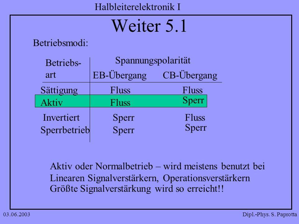 Dipl.-Phys. S. Paprotta Halbleiterelektronik I 03.06.2003 Weiter 5.1 Sättigung Aktiv Invertiert Sperrbetrieb Betriebs- art Spannungspolarität EB-Überg