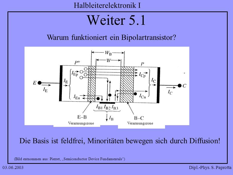Dipl.-Phys. S. Paprotta Halbleiterelektronik I 03.06.2003 Weiter 5.1 Warum funktioniert ein Bipolartransistor? (Bild entnommen aus: Pierret, Semicondu