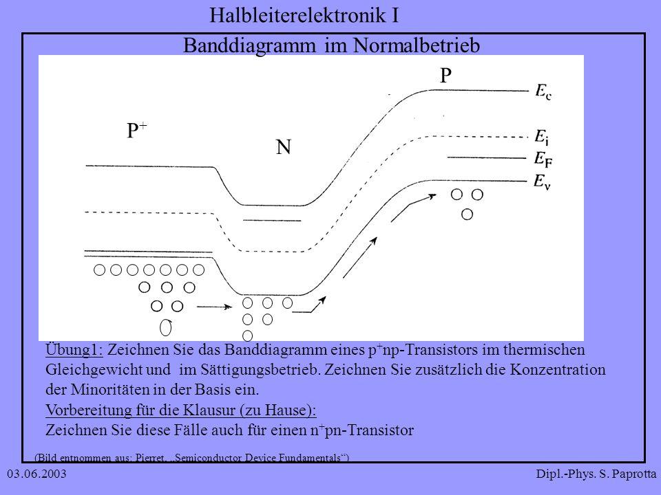 Dipl.-Phys. S. Paprotta Halbleiterelektronik I 03.06.2003 Banddiagramm im Normalbetrieb Übung1: Zeichnen Sie das Banddiagramm eines p + np-Transistors