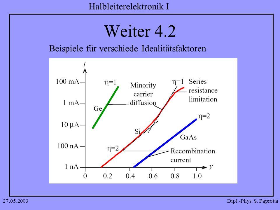 Dipl.-Phys. S. Paprotta Halbleiterelektronik I 27.05.2003 Weiter 4.2 Beispiele für verschiede Idealitätsfaktoren