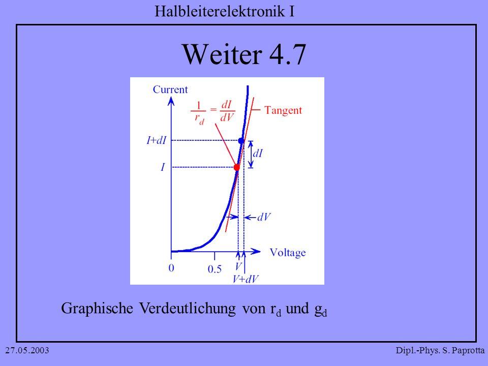 Dipl.-Phys. S. Paprotta Halbleiterelektronik I 27.05.2003 Weiter 4.7 Graphische Verdeutlichung von r d und g d