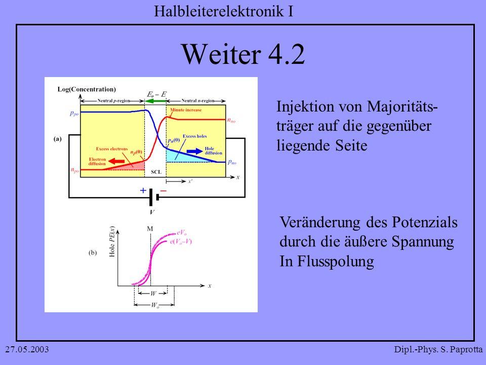 Dipl.-Phys. S. Paprotta Halbleiterelektronik I 27.05.2003 Weiter 4.2 Injektion von Majoritäts- träger auf die gegenüber liegende Seite Veränderung des