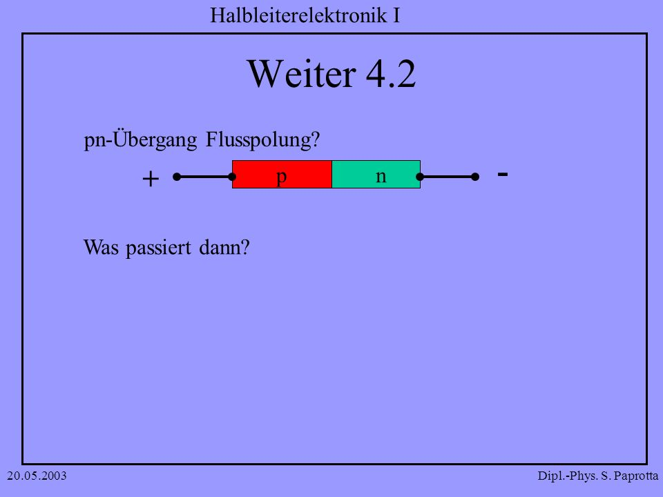 Dipl.-Phys. S. Paprotta Halbleiterelektronik I 20.05.2003 Weiter 4.2 pn-Übergang Flusspolung? Was passiert dann? np n + -