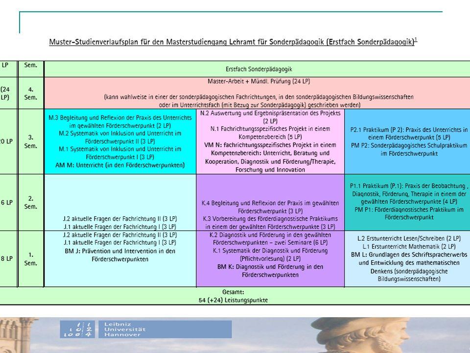 ModulLehrveranstaltungenSem.Prüfungsleistung Basismodul J (BM J): Prävention und Intervention in den Förderschwerpunkten, wahlweise a) Lernen und Sprache b) Lernen und EusE 1 c) Sprache und EusE J.1: aktuelle Fragen in Fachrichtung 1 Zwei Lehrveranstaltungen 1.-2.