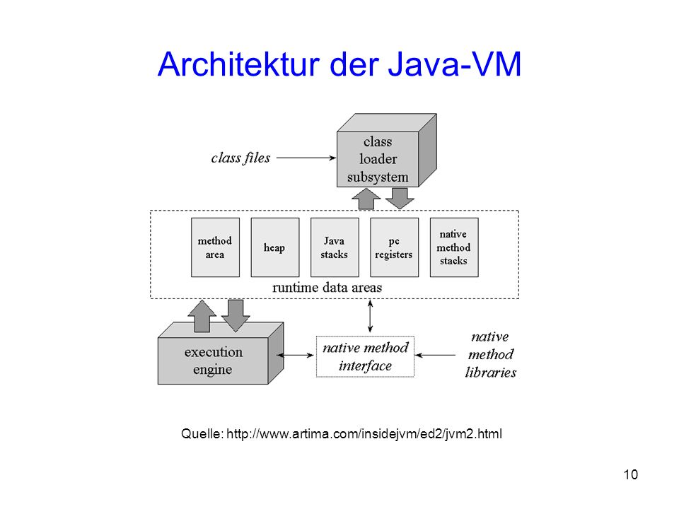 10 Architektur der Java-VM Quelle: http://www.artima.com/insidejvm/ed2/jvm2.html