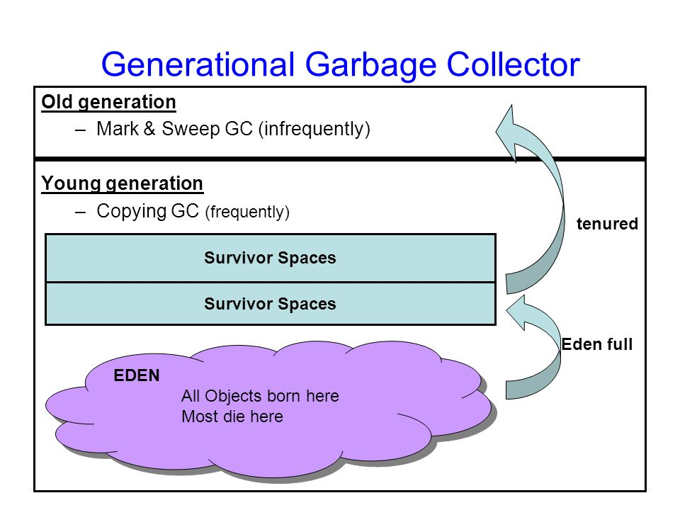 27 Generational Garbage Collector Old generation –Mark & Sweep GC (infrequently) Young generation –Copying GC (frequently) Survivor Spaces Eden full t