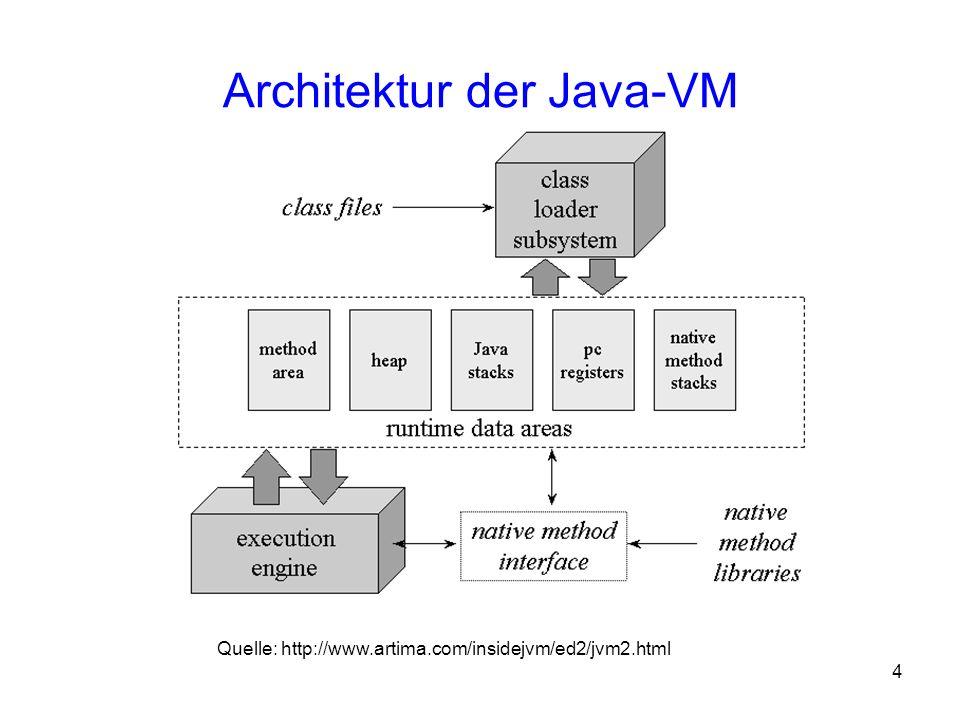 15 GARBAGE COLLECTION Grundlagen Java virtual machine (JVM) hat verborgene Datenstrukturen, um Speicher zu verwalten Root: Referenzen, auf die ein Programm direkten Zugriff hat –lokale Variablen auf einem Stack –static Variablen
