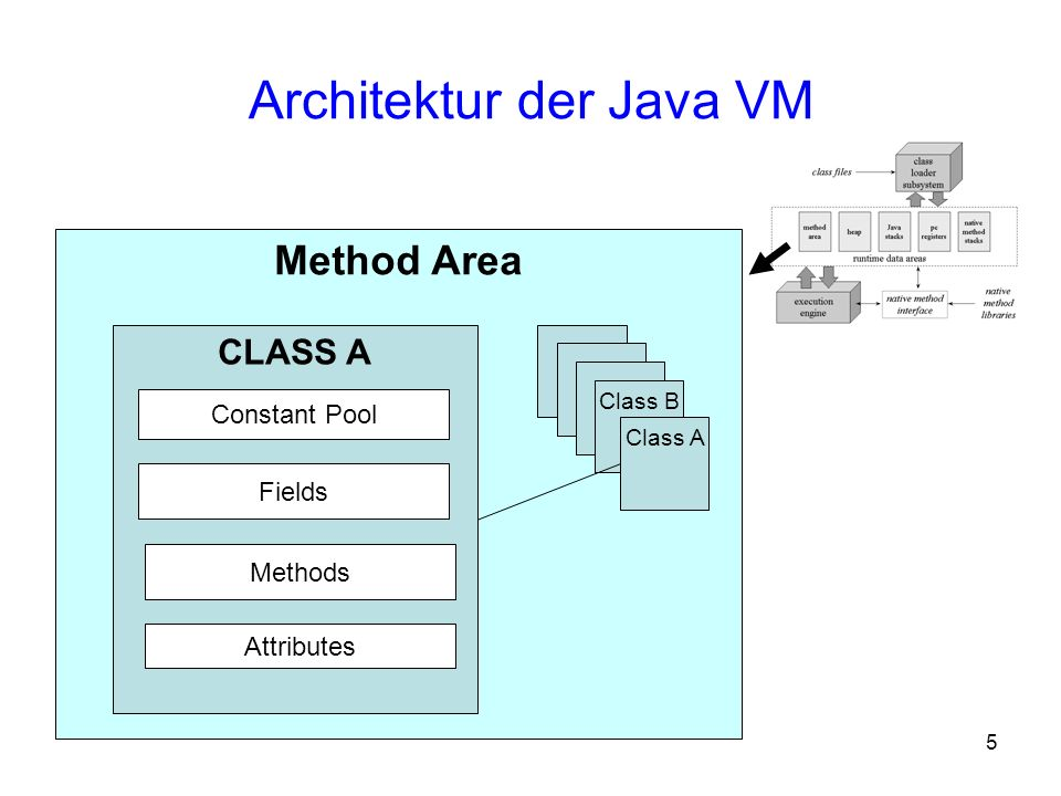 5 Architektur der Java VM Method Area CLASS A Constant Pool Fields Methods Attributes Class B Class A