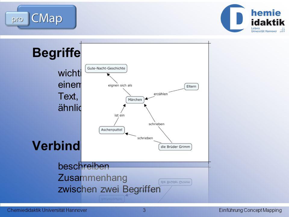 Begriffe wichtige Begriffe zu einem Thema, zu einem Text, zu einer Frage oder ähnlichem Verbindungspfeile beschreiben Zusammenhang zwischen zwei Begri