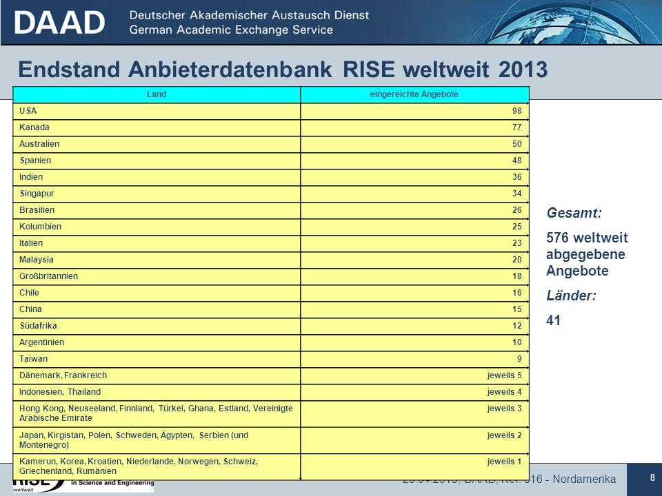 8 23.04.2013, DAAD, Ref. 316 - Nordamerika Endstand Anbieterdatenbank RISE weltweit 2013 Gesamt: 576 weltweit abgegebene Angebote Länder: 41 Landeinge