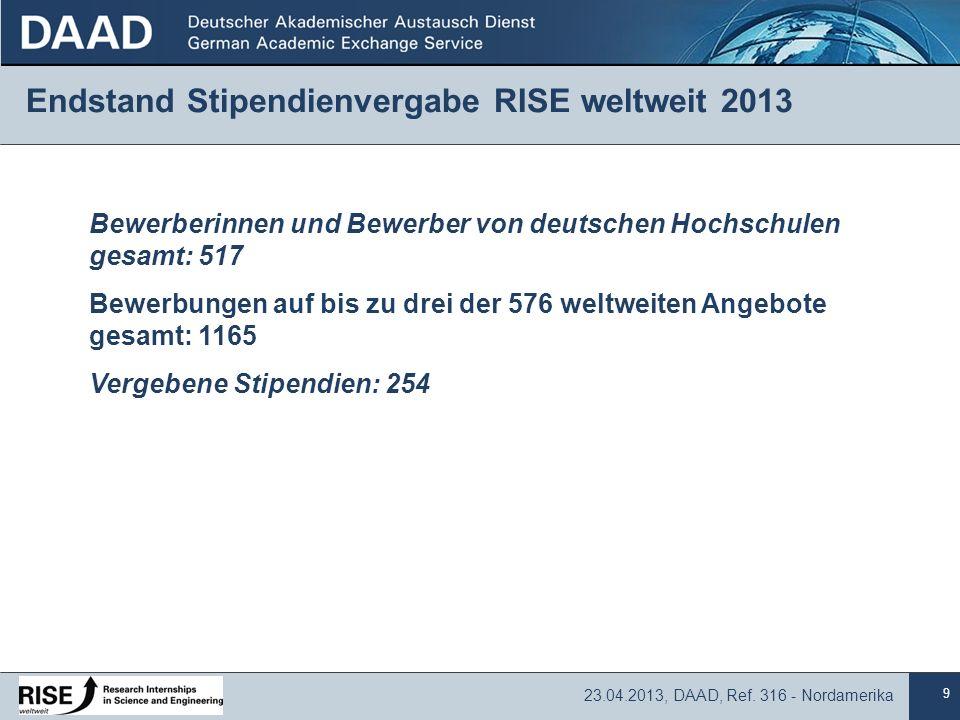 9 23.04.2013, DAAD, Ref. 316 - Nordamerika Endstand Stipendienvergabe RISE weltweit 2013 Bewerberinnen und Bewerber von deutschen Hochschulen gesamt: