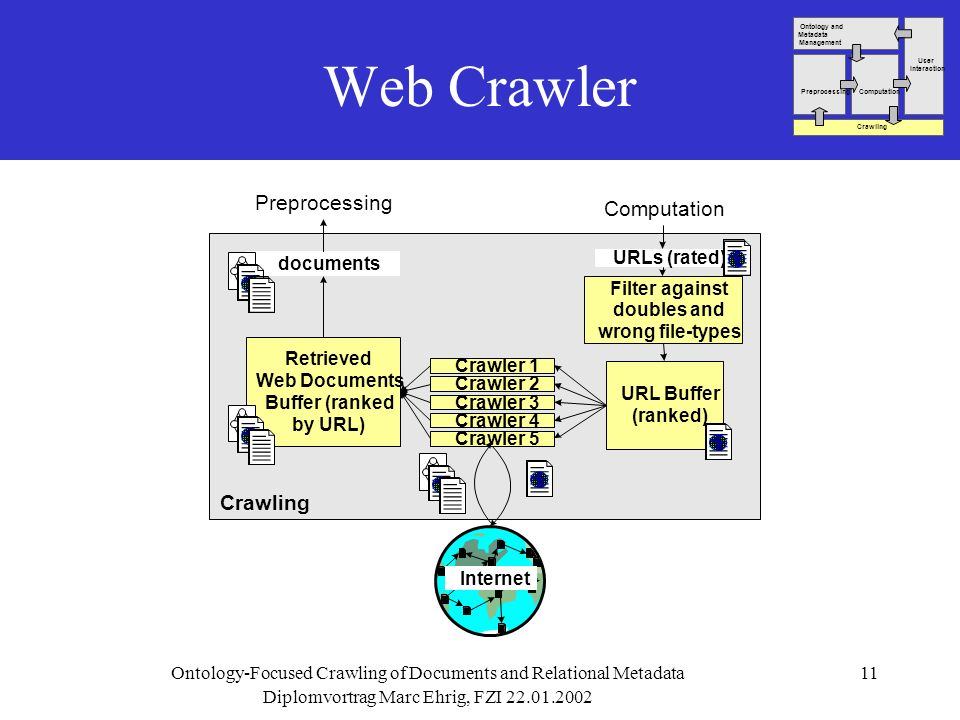Diplomvortrag Marc Ehrig, FZI 22.01.2002 Ontology-Focused Crawling of Documents and Relational Metadata11 Web Crawler Crawling Crawler 1 URL Buffer (r