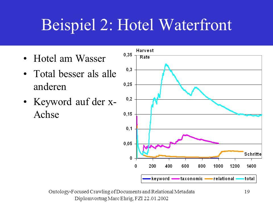 Diplomvortrag Marc Ehrig, FZI 22.01.2002 Ontology-Focused Crawling of Documents and Relational Metadata19 Beispiel 2: Hotel Waterfront Hotel am Wasser Total besser als alle anderen Keyword auf der x- Achse