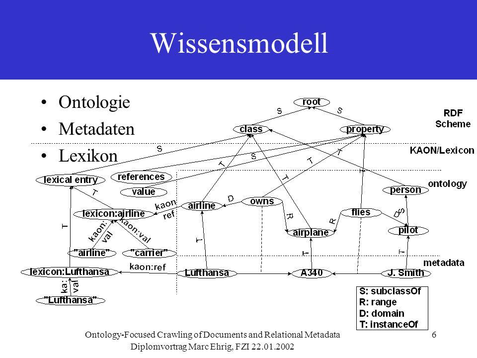 Diplomvortrag Marc Ehrig, FZI 22.01.2002 Ontology-Focused Crawling of Documents and Relational Metadata7 Linkauswahl InhaltsbasiertStrukturbasiert –Forward Link Count –Backward Link Count –Location Metric –Page Rank WebdokumentModell ASCII-TextASCII-Text (Keywords) Graph Beliebig