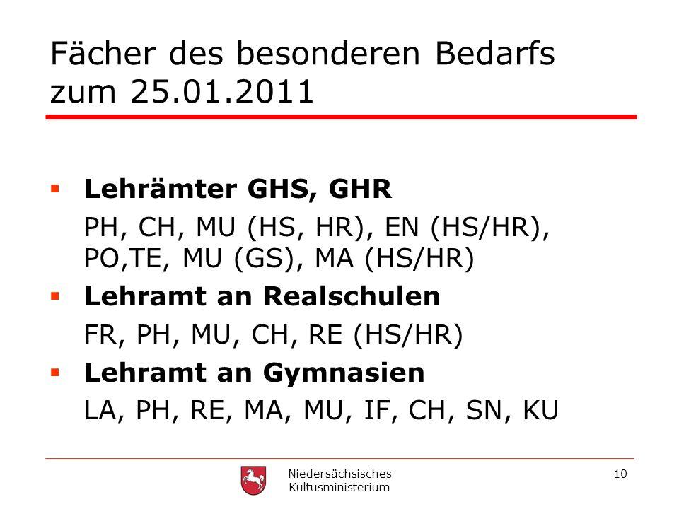 Niedersächsisches Kultusministerium 10 Fächer des besonderen Bedarfs zum 25.01.2011 Lehrämter GHS, GHR PH, CH, MU (HS, HR), EN (HS/HR), PO,TE, MU (GS)