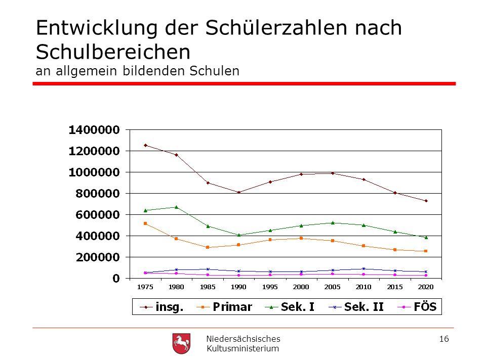 Niedersächsisches Kultusministerium 16 Entwicklung der Schülerzahlen nach Schulbereichen an allgemein bildenden Schulen