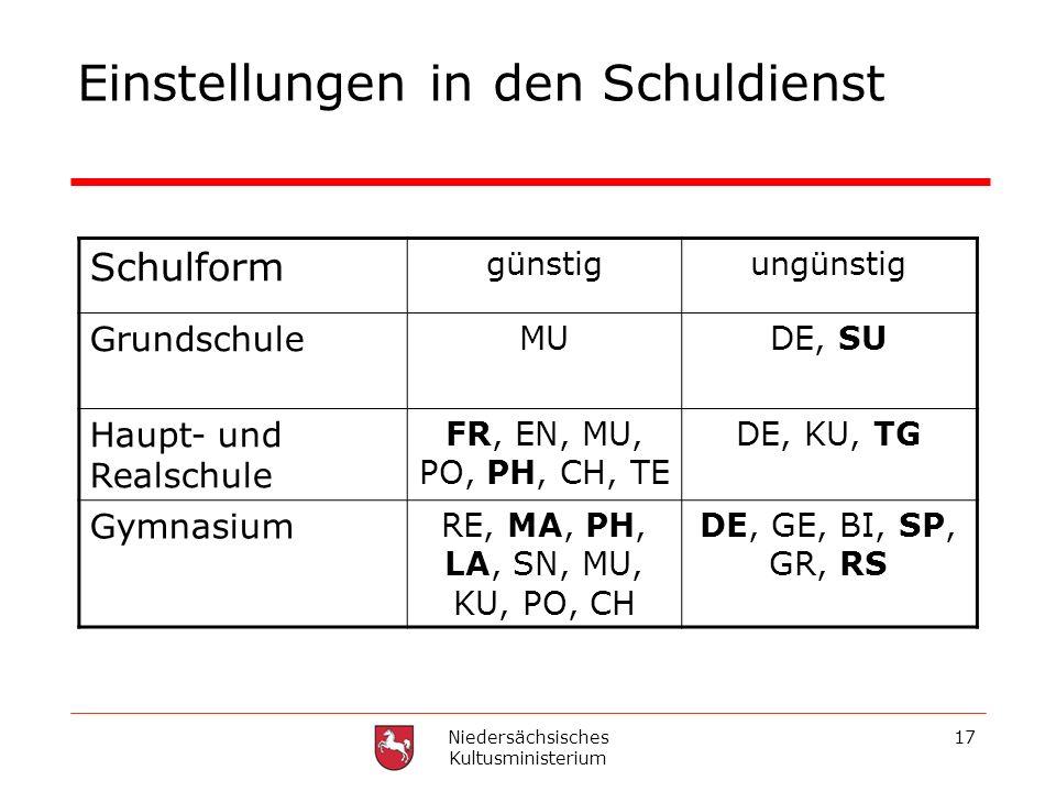 Niedersächsisches Kultusministerium 17 Einstellungen in den Schuldienst Schulform günstigungünstig Grundschule MUDE, SU Haupt- und Realschule FR, EN,