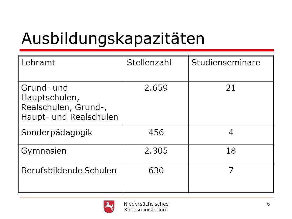 Niedersächsisches Kultusministerium 6 Ausbildungskapazitäten LehramtStellenzahlStudienseminare Grund- und Hauptschulen, Realschulen, Grund-, Haupt- un