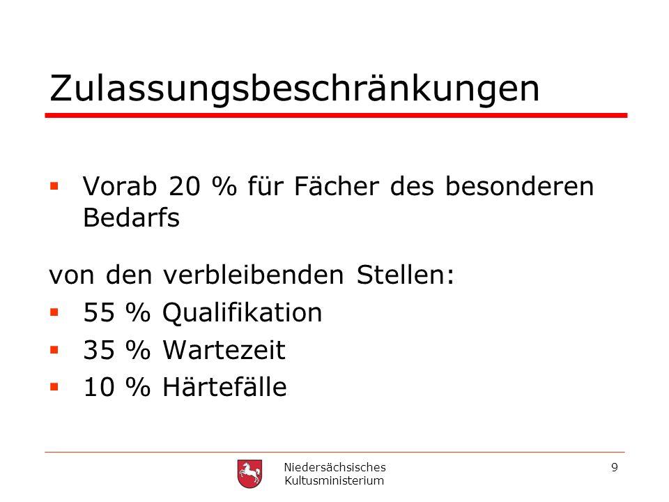 Niedersächsisches Kultusministerium 9 Zulassungsbeschränkungen Vorab 20 % für Fächer des besonderen Bedarfs von den verbleibenden Stellen: 55 % Qualif