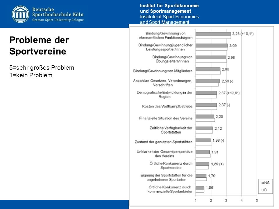 Institut für Sportökonomie und Sportmanagement Institute of Sport Economics and Sport Management Probleme der Sportvereine 5=sehr großes Problem 1=kein Problem