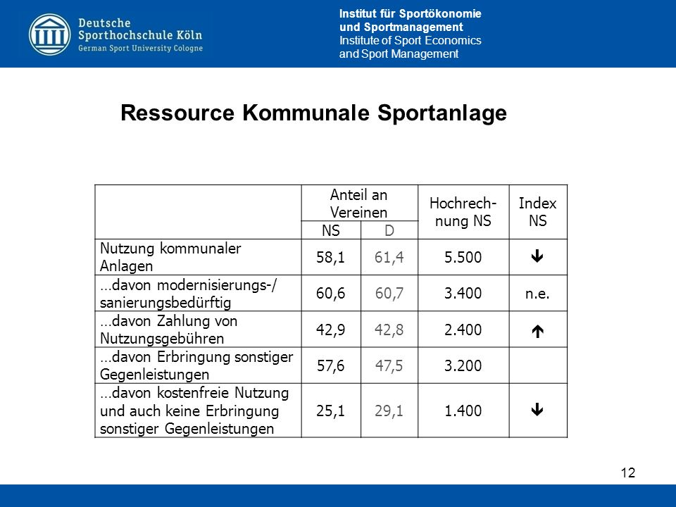 Institut für Sportökonomie und Sportmanagement Institute of Sport Economics and Sport Management 12 Ressource Kommunale Sportanlage Anteil an Vereinen Hochrech- nung NS Index NS NS D Nutzung kommunaler Anlagen 58,161,45.500 …davon modernisierungs-/ sanierungsbedürftig 60,660,73.400n.e.