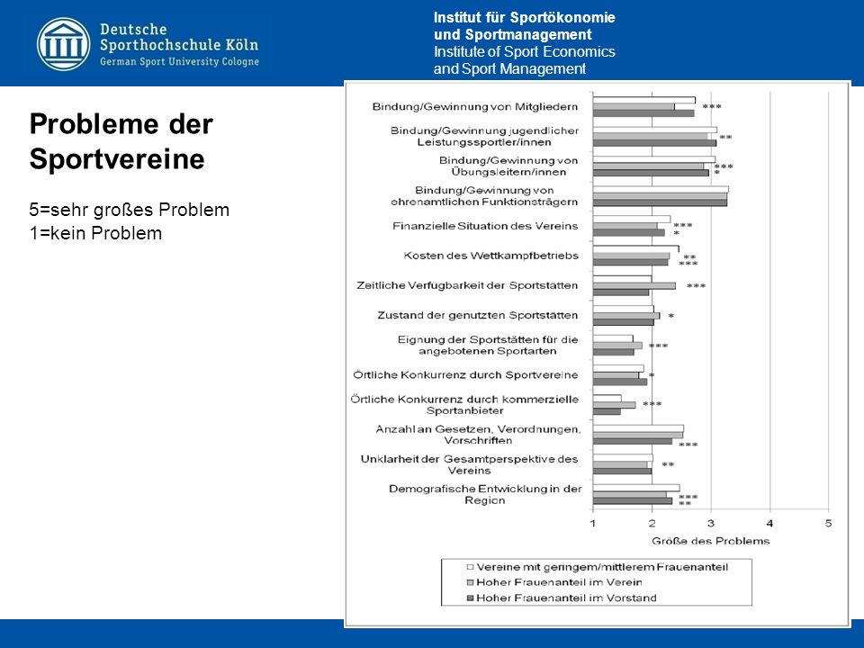 Institut für Sportökonomie und Sportmanagement Institute of Sport Economics and Sport Management 26 Probleme der Sportvereine 5=sehr großes Problem 1=kein Problem