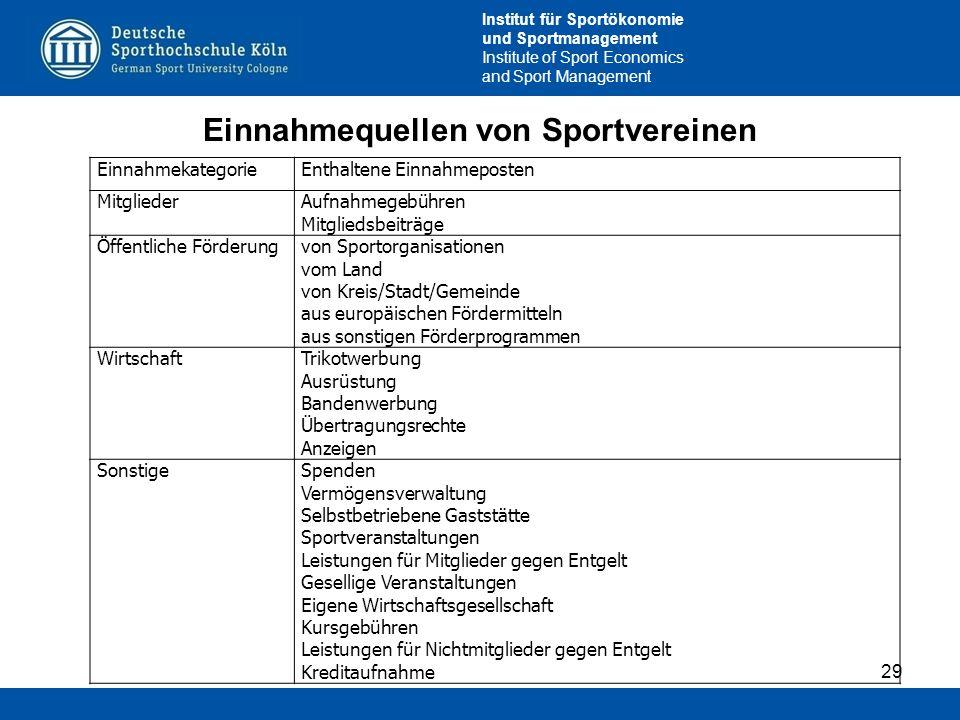 Institut für Sportökonomie und Sportmanagement Institute of Sport Economics and Sport Management 29 EinnahmekategorieEnthaltene Einnahmeposten Mitglie