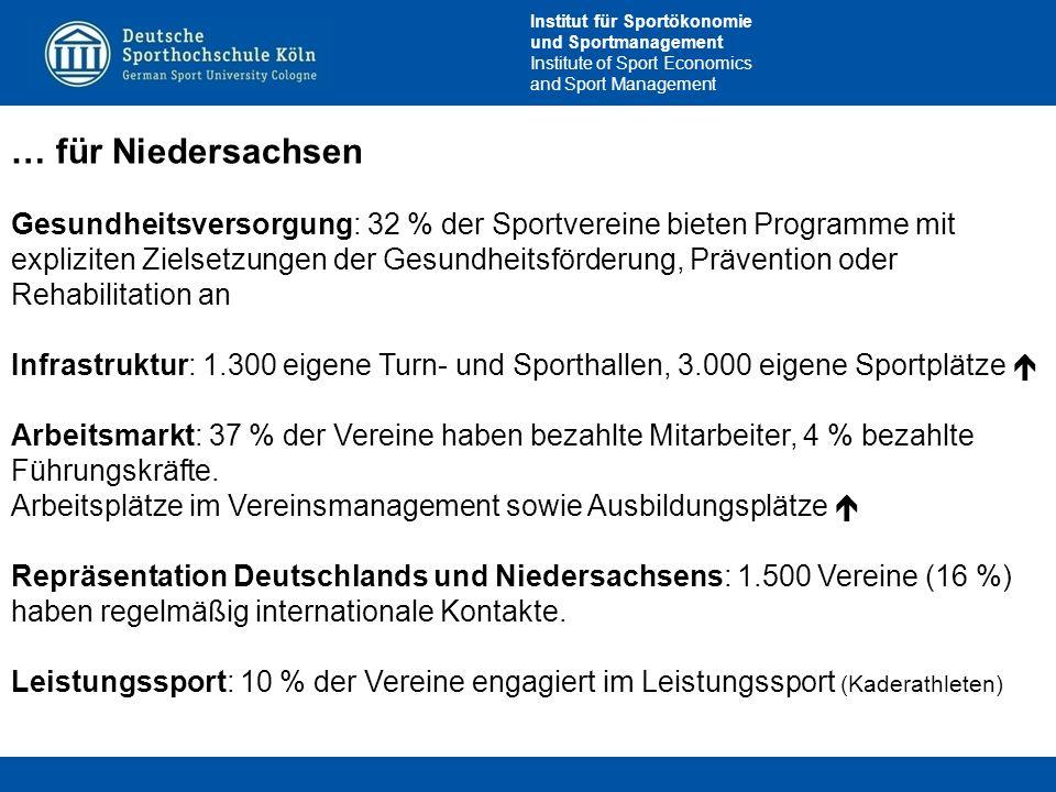 Institut für Sportökonomie und Sportmanagement Institute of Sport Economics and Sport Management … für Niedersachsen Gesundheitsversorgung: 32 % der S