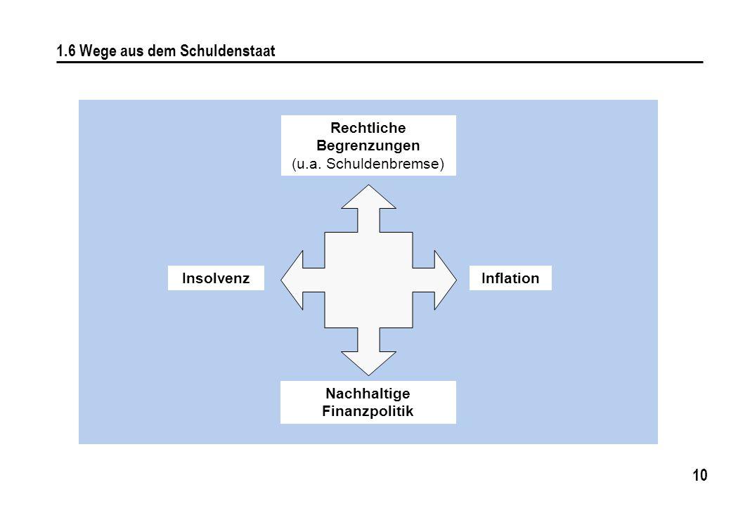 10 1.6 Wege aus dem Schuldenstaat Rechtliche Begrenzungen (u.a. Schuldenbremse) InsolvenzInflation Nachhaltige Finanzpolitik