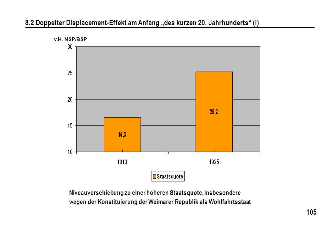 105 8.2 Doppelter Displacement-Effekt am Anfang des kurzen 20. Jahrhunderts (I) Niveauverschiebung zu einer höheren Staatsquote, insbesondere wegen de