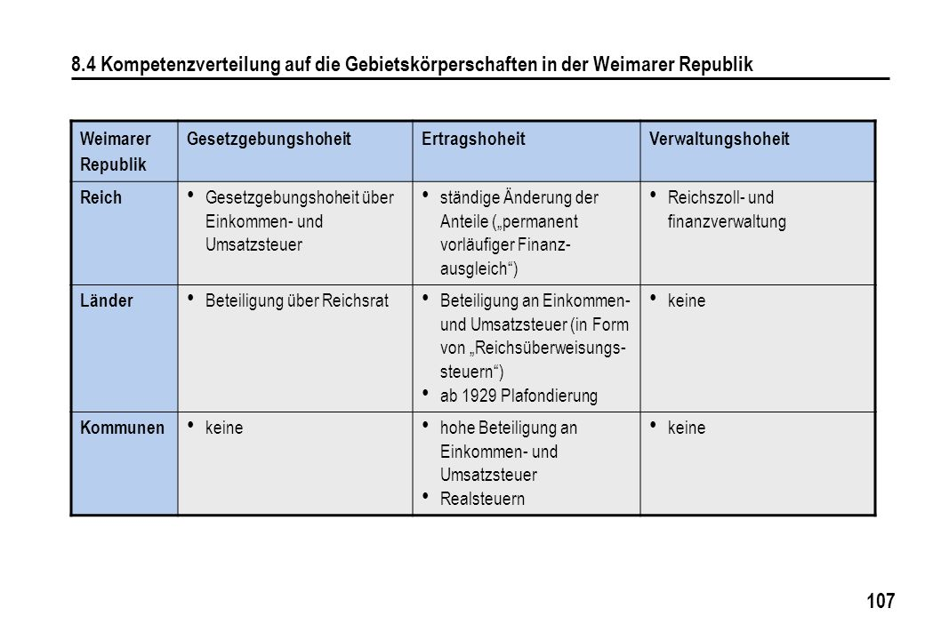 107 8.4 Kompetenzverteilung auf die Gebietskörperschaften in der Weimarer Republik Weimarer Republik GesetzgebungshoheitErtragshoheitVerwaltungshoheit Reich Gesetzgebungshoheit über Einkommen- und Umsatzsteuer ständige Änderung der Anteile (permanent vorläufiger Finanz- ausgleich) Reichszoll- und finanzverwaltung Länder Beteiligung über Reichsrat Beteiligung an Einkommen- und Umsatzsteuer (in Form von Reichsüberweisungs- steuern) ab 1929 Plafondierung keine Kommunen keine hohe Beteiligung an Einkommen- und Umsatzsteuer Realsteuern keine