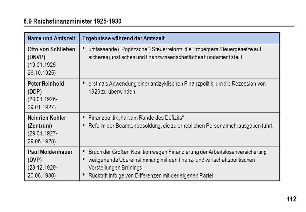 112 8.9 Reichsfinanzminister 1925-1930 Name und AmtszeitErgebnisse während der Amtszeit Otto von Schlieben (DNVP) (19.01.1925- 26.10.1925) umfassende (Popitzsche) Steuerreform, die Erzbergers Steuergesetze auf sicheres juristisches und finanzwissenschaftliches Fundament stellt Peter Reinhold (DDP) (20.01.1926- 29.01.1927) erstmals Anwendung einer antizyklischen Finanzpolitik, um die Rezession von 1926 zu überwinden Heinrich Köhler (Zentrum) (29.01.1927- 29.06.1928) Finanzpolitik hart am Rande des Defizits Reform der Beamtenbesoldung, die zu erheblichen Personalmehrausgaben führt Paul Moldenhauer (DVP) (23.12.1929- 20.06.1930) Bruch der Großen Koalition wegen Finanzierung der Arbeitslosenversicherung weitgehende Übereinstimmung mit den finanz- und wirtschaftspolitischen Vorstellungen Brünings Rücktritt infolge von Differenzen mit der eigenen Partei